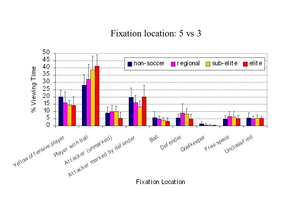Fixation location: 5 vs 3