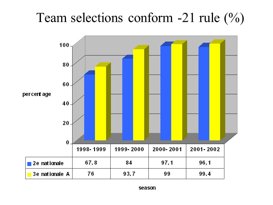 Team selections conform -21 rule (%)