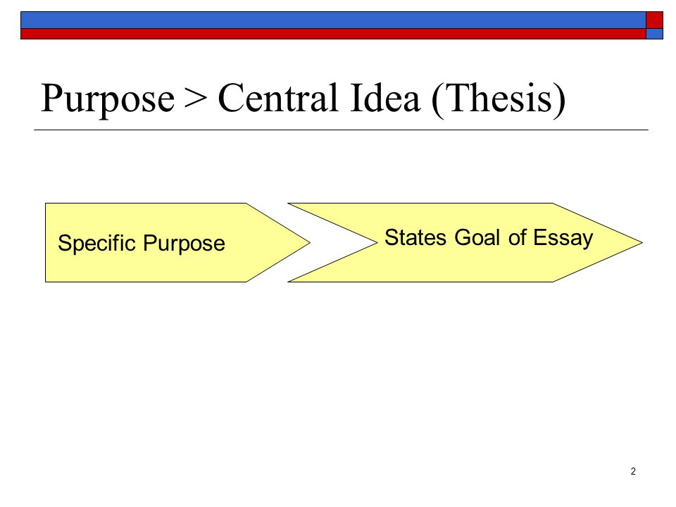2 Purpose > Central Idea (Thesis) Specific Purpose States Goal of Essay