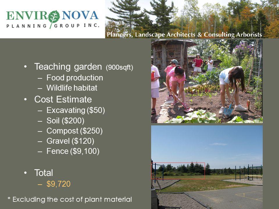 Teaching garden (900sqft) –Food production –Wildlife habitat Cost Estimate –Excavating ($50) –Soil ($200) –Compost ($250) –Gravel ($120) –Fence ($9,10