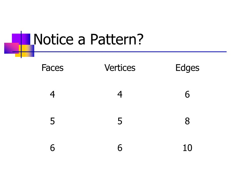 Notice a Pattern FacesVerticesEdges 446 558 6610