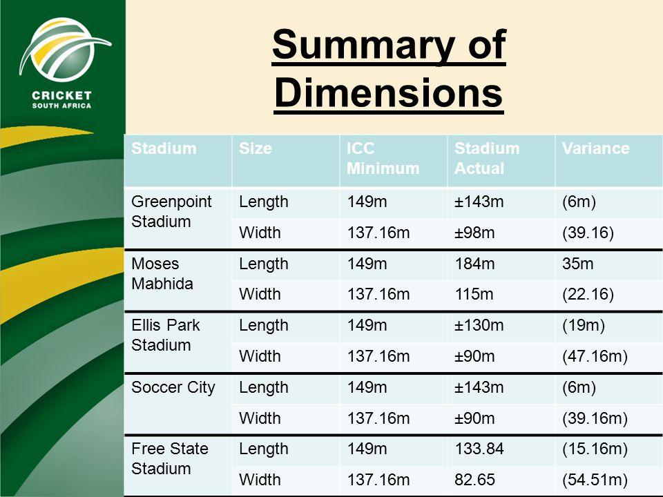 Summary of Dimensions StadiumSizeICC Minimum Stadium Actual Variance Greenpoint Stadium Length149m±143m(6m) Width137.16m±98m(39.16) Moses Mabhida Length149m184m35m Width137.16m115m(22.16) Ellis Park Stadium Length149m±130m(19m) Width137.16m±90m(47.16m) Soccer CityLength149m±143m(6m) Width137.16m±90m(39.16m) Free State Stadium Length149m133.84(15.16m) Width137.16m82.65(54.51m)