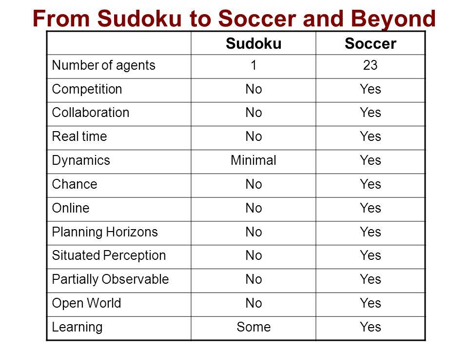 From Sudoku to Soccer and Beyond SudokuSoccer Number of agents123 CompetitionNoYes CollaborationNoYes Real timeNoYes DynamicsMinimalYes ChanceNoYes OnlineNoYes Planning HorizonsNoYes Situated PerceptionNoYes Partially ObservableNoYes Open WorldNoYes LearningSomeYes