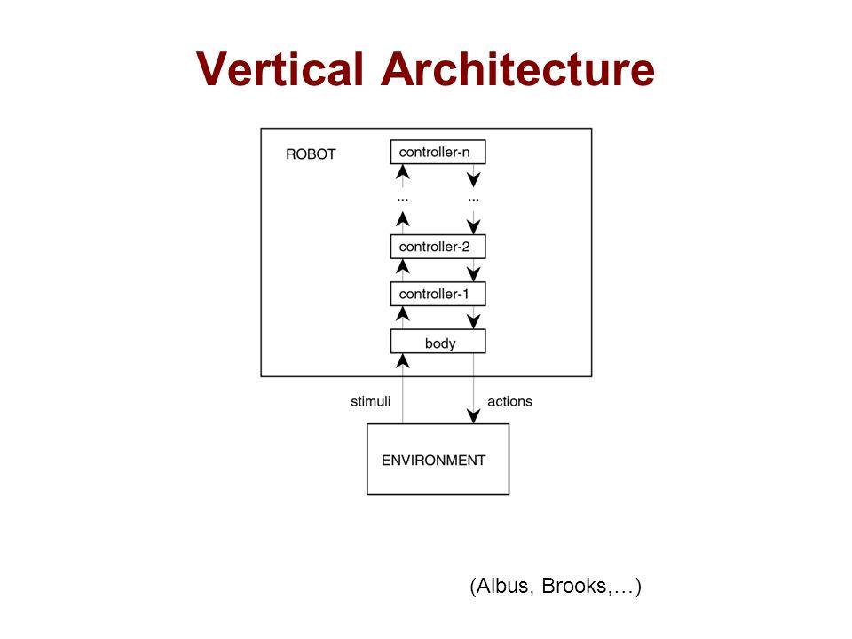 Vertical Architecture (Albus, Brooks,…)