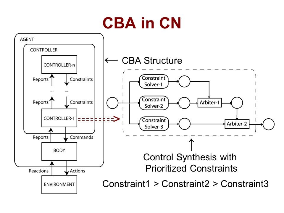 CBA in CN ← CBA Structure ↑ Control Synthesis with Prioritized Constraints Constraint1 > Constraint2 > Constraint3 >