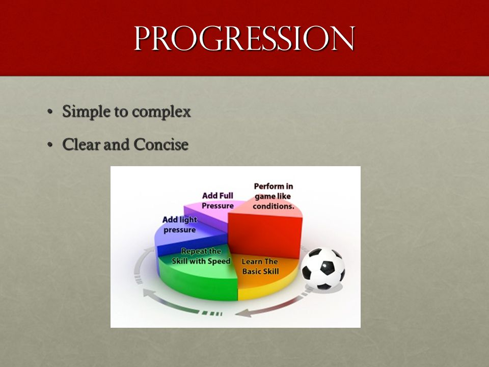 PROGRESSION Simple to complexSimple to complex Clear and ConciseClear and Concise