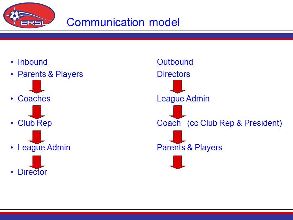 Communication model Inbound Outbound Parents & PlayersDirectors CoachesLeague Admin Club RepCoach (cc Club Rep & President) League AdminParents & Players Director