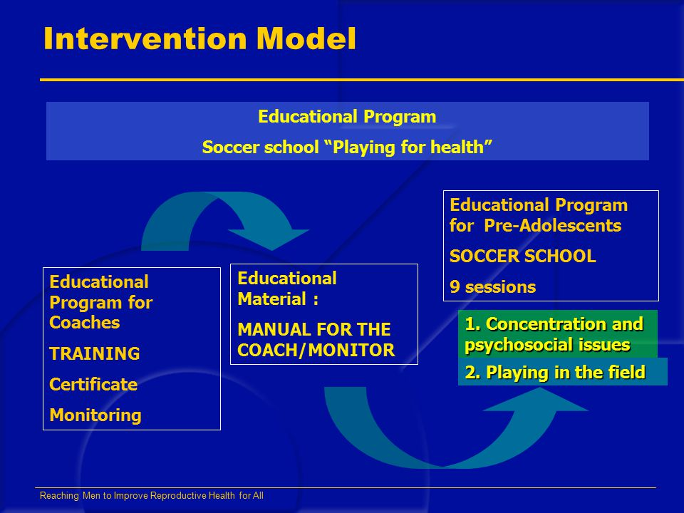 Reaching Men to Improve Reproductive Health for All Intervention Model Educational Program Soccer school Playing for health Educational Program for Coaches TRAINING Certificate Monitoring Educational Material : MANUAL FOR THE COACH/MONITOR Educational Program for Pre-Adolescents SOCCER SCHOOL 9 sessions 1.