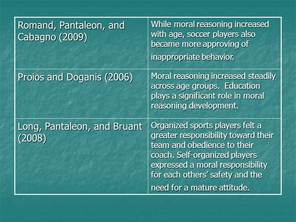 Romand, Pantaleon, and Cabagno (2009) While moral reasoning increased with age, soccer players also became more approving of inappropriate behavior. P
