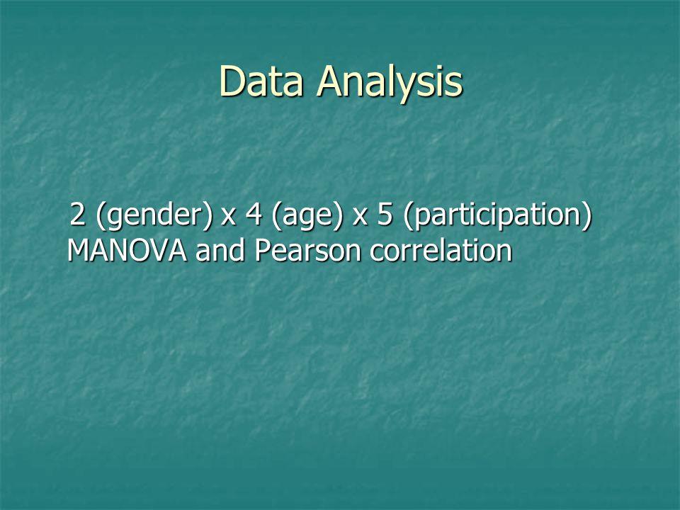 Data Analysis 2 (gender) x 4 (age) x 5 (participation) MANOVA and Pearson correlation 2 (gender) x 4 (age) x 5 (participation) MANOVA and Pearson correlation