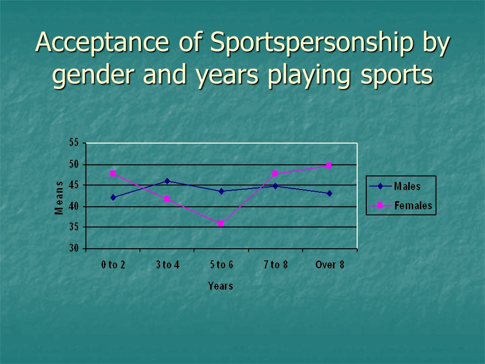 Acceptance of Sportspersonship by gender and years playing sports