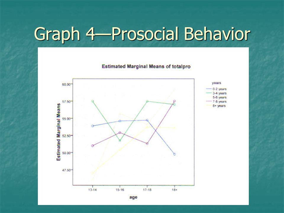 Graph 4—Prosocial Behavior