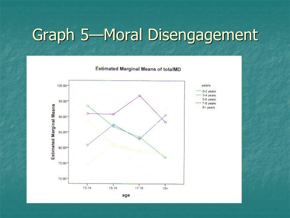 Graph 5—Moral Disengagement