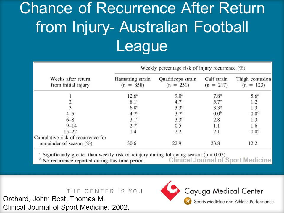 Chance of Recurrence After Return from Injury- Australian Football League Orchard, John; Best, Thomas M.