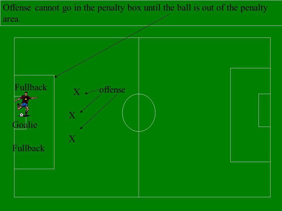 Defense takes a full back kick in the penalty box. Goalie Fullback