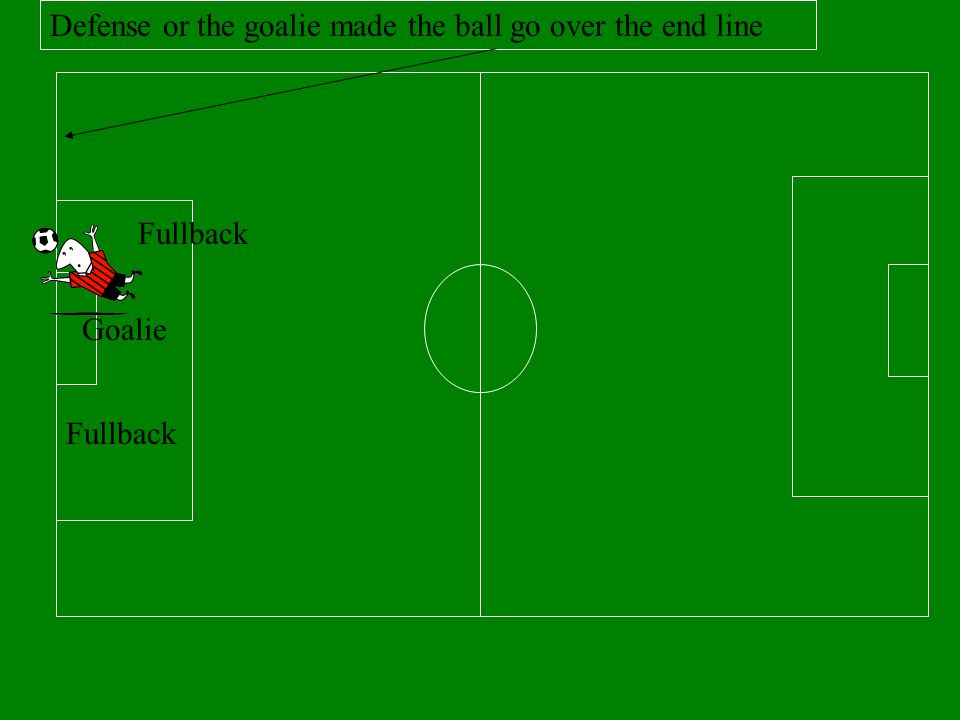 Offense kicks the ball in from the corner Goalie Fullback X X X offense