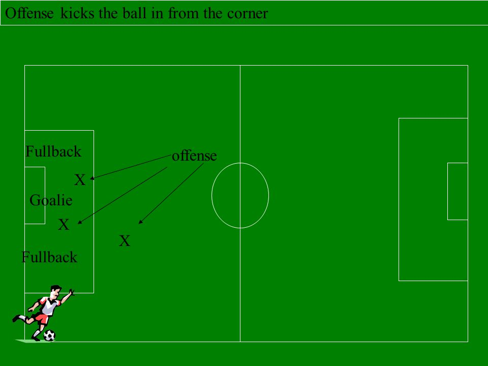 Foul throw in - if the thrower lifts their back foot, throws side ways or with one hand, or steps over the side line, the other team is given the ball to throw in.