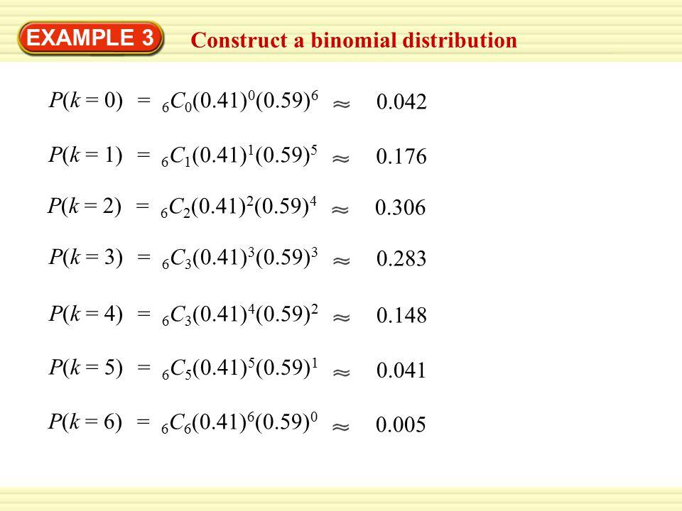 EXAMPLE 3 Construct a binomial distribution P(k = 0) = 6 C 0 (0.41) 0 (0.59) 6 0.042 P(k = 1) = 6 C 1 (0.41) 1 (0.59) 5 0.176 P(k = 2) = 6 C 2 (0.41)