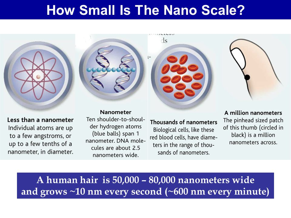 How Small Is The Nano Scale.