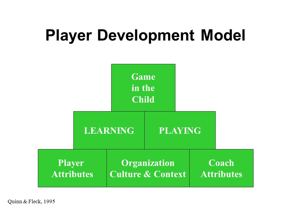 Player Development Model Player Attributes Organization Culture & Context Coach Attributes LEARNINGPLAYING Game in the Child Quinn & Fleck, 1995
