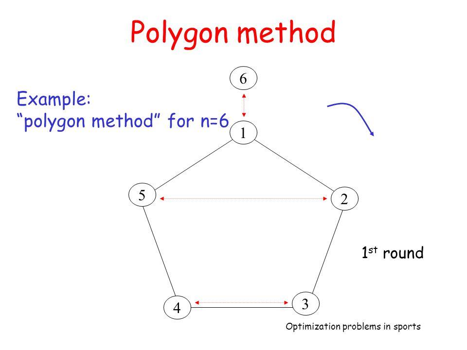 """Optimization problems in sports Polygon method 4 3 2 1 5 6 Example: """"polygon method"""" for n=6 1 st round"""