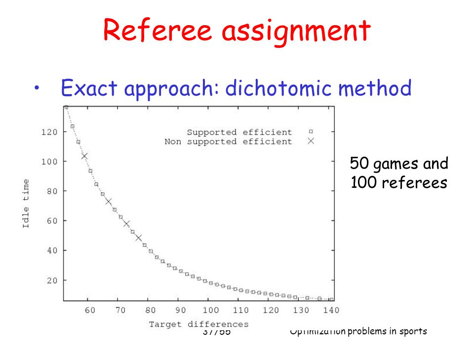 Optimization problems in sports 37/55 Referee assignment Exact approach: dichotomic method 50 games and 100 referees