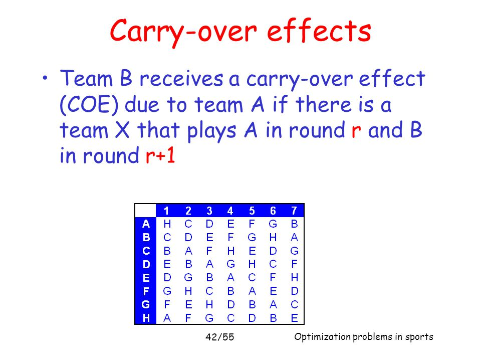 Optimization problems in sports 42/55 Carry-over effects Team B receives a carry-over effect (COE) due to team A if there is a team X that plays A in
