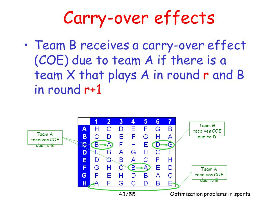 Optimization problems in sports 43/55 Carry-over effects Team B receives a carry-over effect (COE) due to team A if there is a team X that plays A in