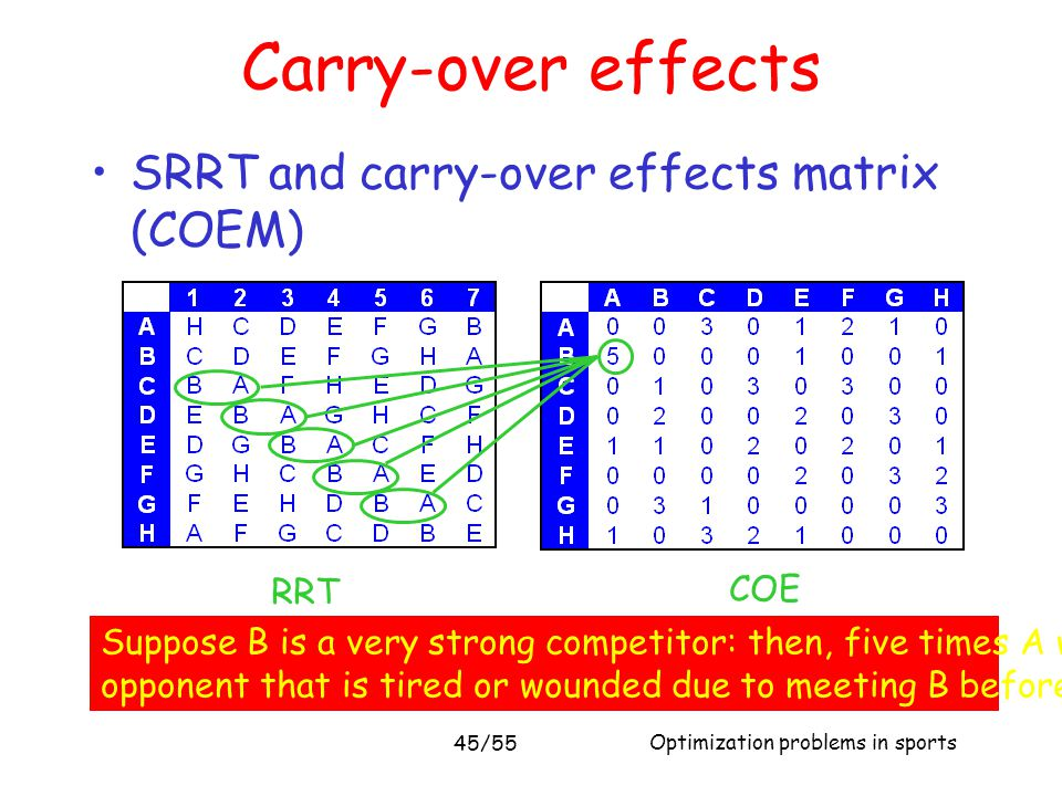 Optimization problems in sports 45/55 Carry-over effects SRRT and carry-over effects matrix (COEM) RRT COE Matrix Suppose B is a very strong competito