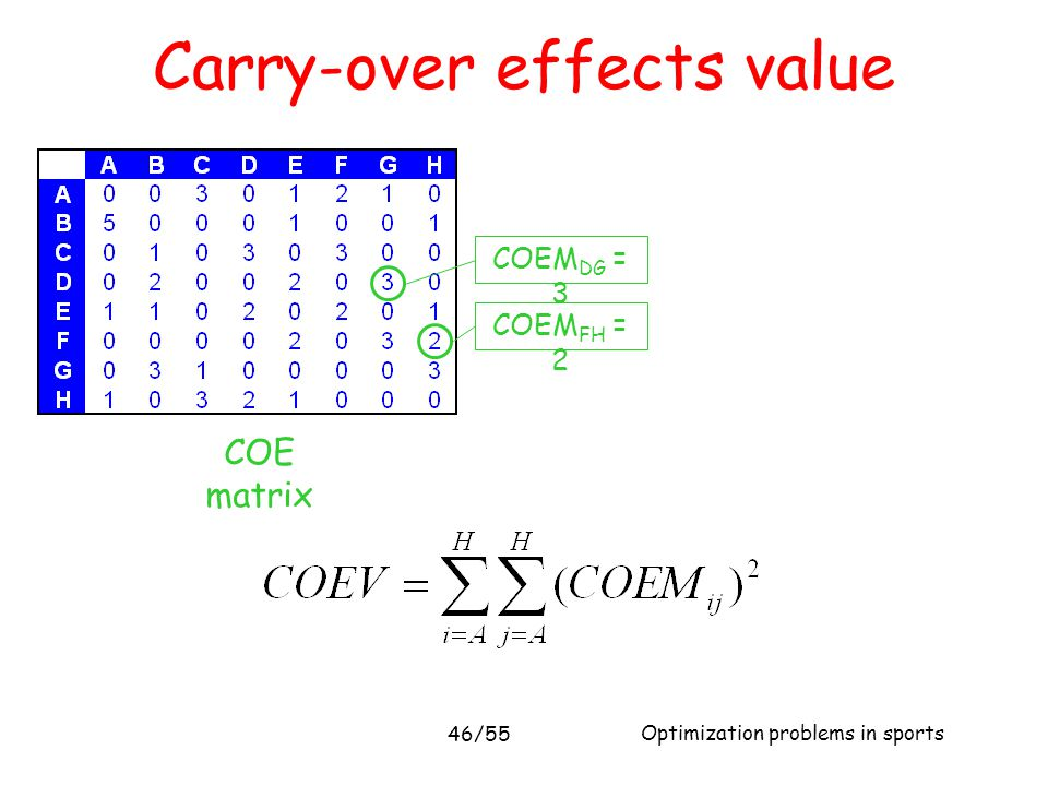 Optimization problems in sports 46/55 Carry-over effects value COE matrix COEM DG = 3 COEM FH = 2