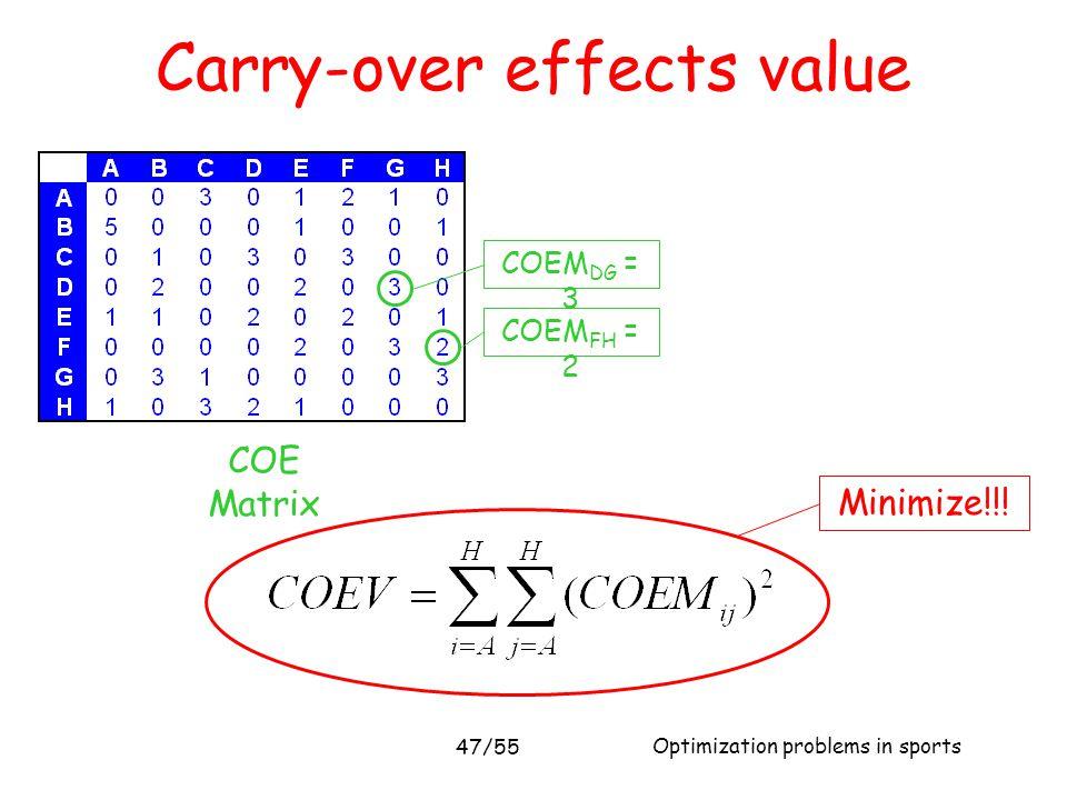 Optimization problems in sports 47/55 Carry-over effects value COE Matrix Minimize!!! COEM DG = 3 COEM FH = 2