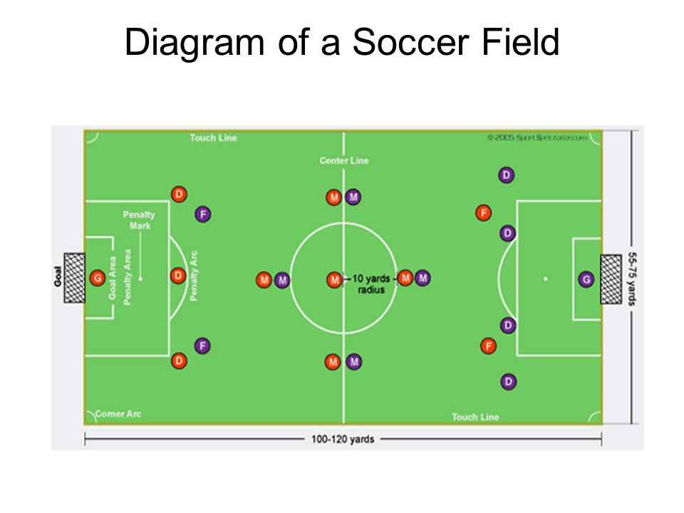 Diagram of a Soccer Field