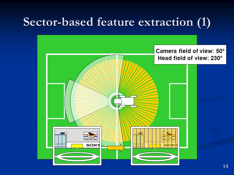 Sector-based feature extraction (1) Camera field of view: 50° Head field of view: 230° 14
