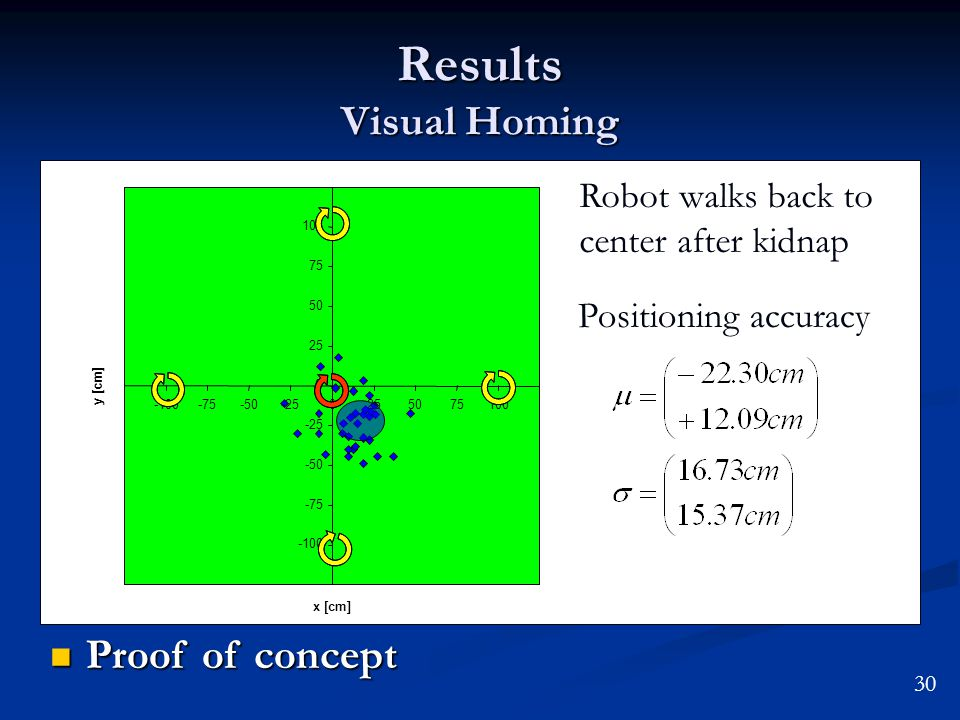 Results Visual Homing -100 -75 -50 -25 0 25 50 75 100 -100-75-50-250255075100 x [cm] y [cm] Positioning accuracy Robot walks back to center after kidn