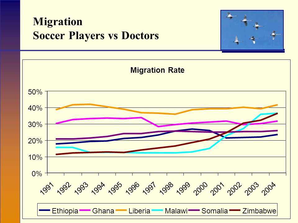 Migration Soccer Players vs Doctors Migration Rate 0% 10% 20% 30% 40% 50% 19911992199319941995199619971998199920002001200220032004 EthiopiaGhanaLiberiaMalawiSomaliaZimbabwe