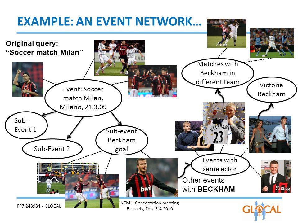 Event: Soccer match Milan, Milano, 21.3.09 Sub-event Beckham goal Sub-Event 2 Sub - Event 1 Events with same actor Other events with BECKHAM Matches with Beckham in different team Victoria Beckham FP7 248984 - GLOCAL NEM – Concertation meeting Brussels, Feb.