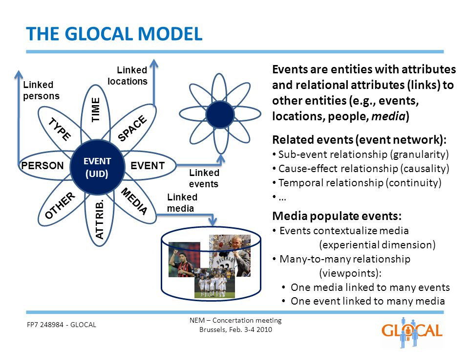 THE GLOCAL MODEL Events are entities with attributes and relational attributes (links) to other entities (e.g., events, locations, people, media) Rela