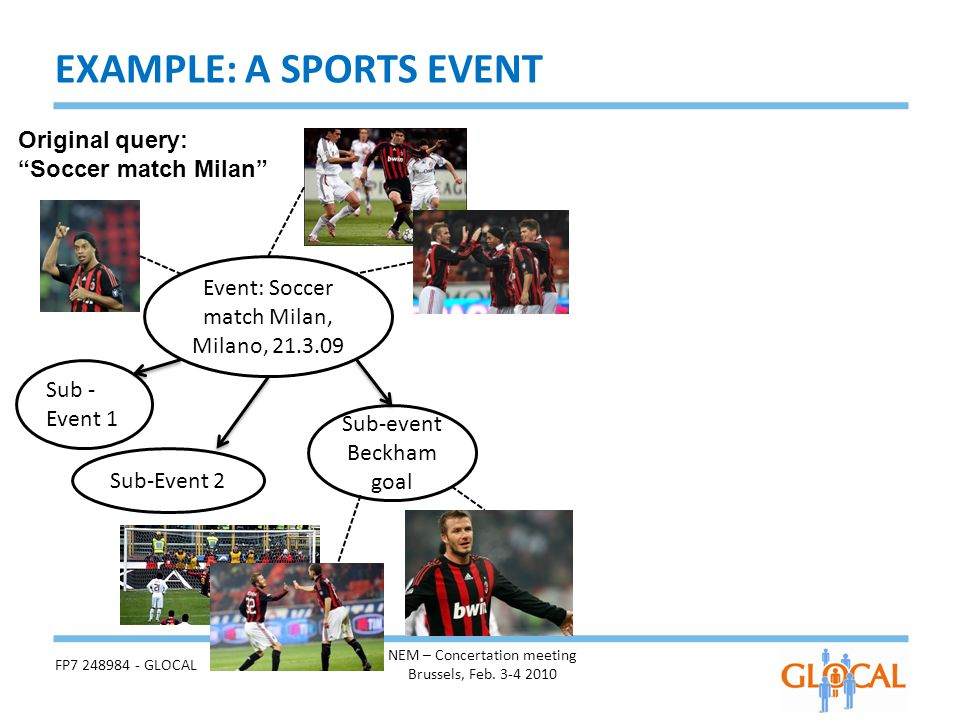 Event: Soccer match Milan, Milano, 21.3.09 Original query: Soccer match Milan Sub-Event 2 Sub - Event 1 EXAMPLE: A SPORTS EVENT FP7 248984 - GLOCAL NEM – Concertation meeting Brussels, Feb.