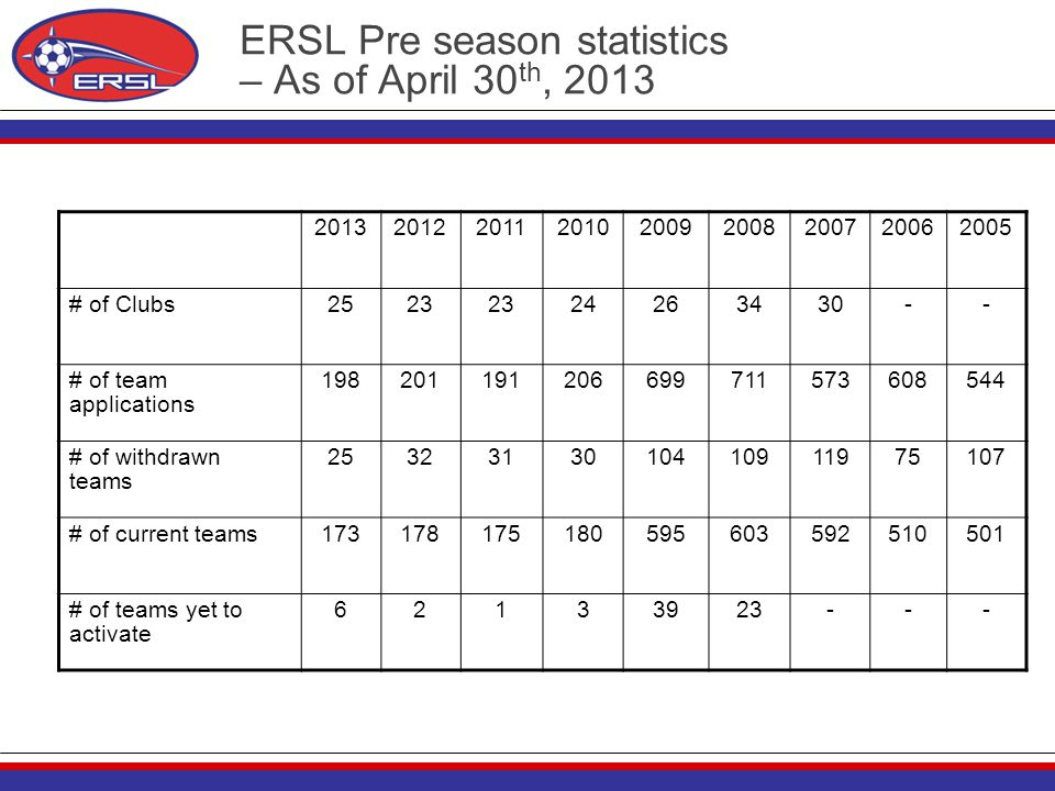 ERSL Pre season statistics – As of April 30 th, 2013 201320122011201020092008200720062005 # of Clubs2523 24263430-- # of team applications 19820119120