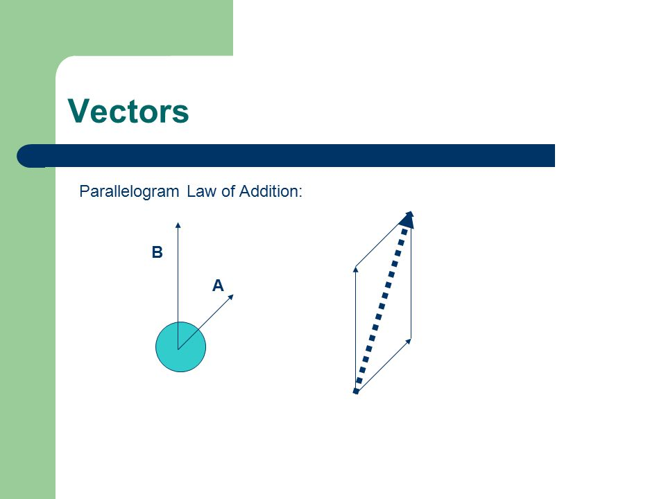 Vectors Parallelogram Law of Addition: A B