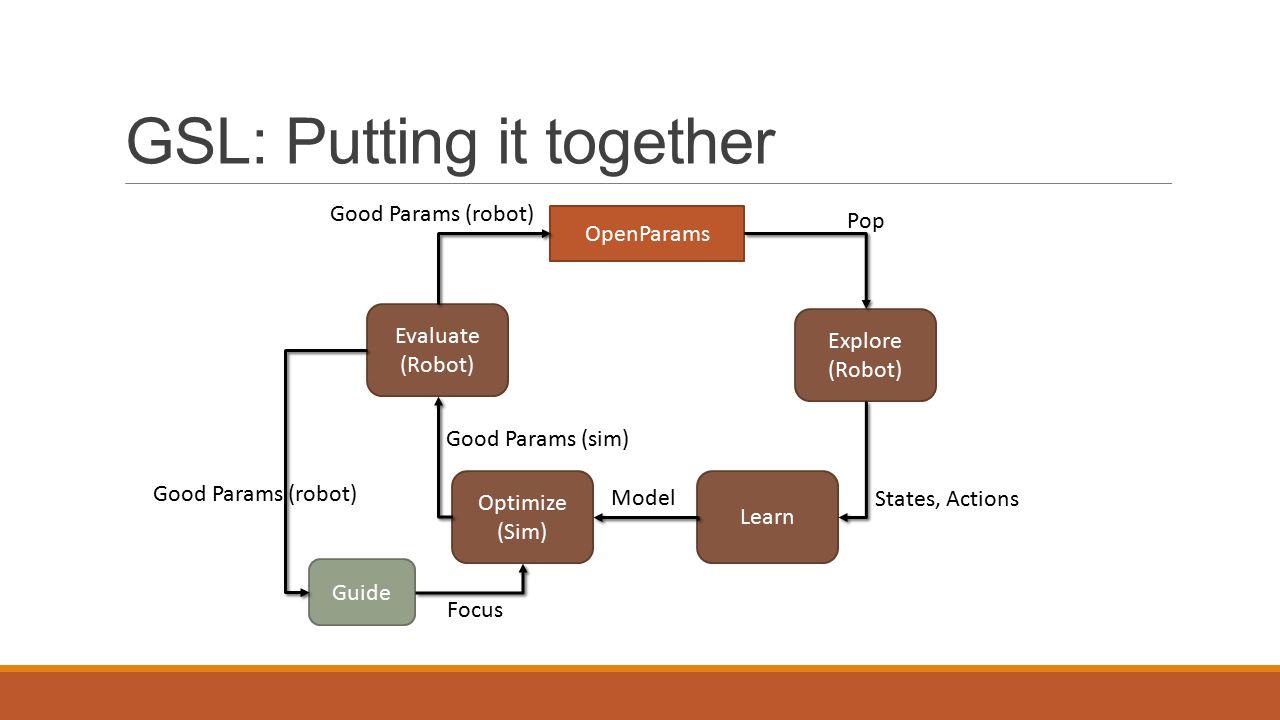 GSL: Putting it together Explore (Robot) Learn Optimize (Sim) Evaluate (Robot) Guide OpenParams Good Params (robot) Pop States, Actions Model Good Params (sim) Good Params (robot) Focus