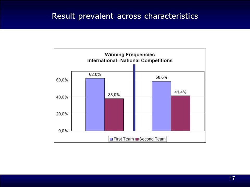 17 Result prevalent across characteristics
