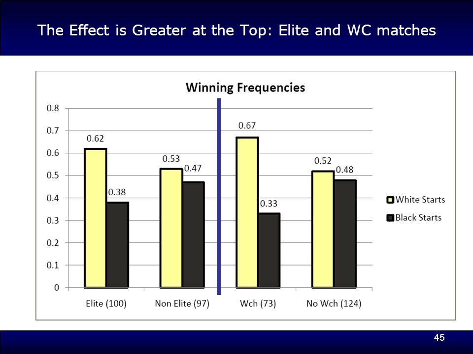 45 The Effect is Greater at the Top: Elite and WC matches