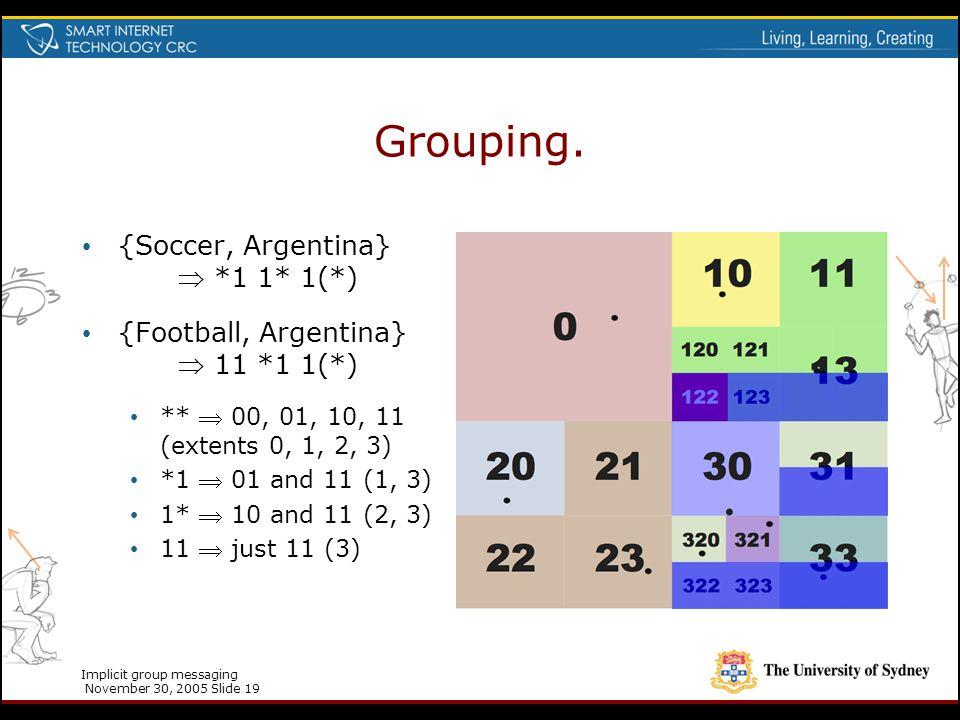 Implicit group messaging November 30, 2005 Slide 19 Grouping. {Soccer, Argentina}  *1 1* 1(*) {Football, Argentina}  11 *1 1(*) **  00, 01, 10, 11