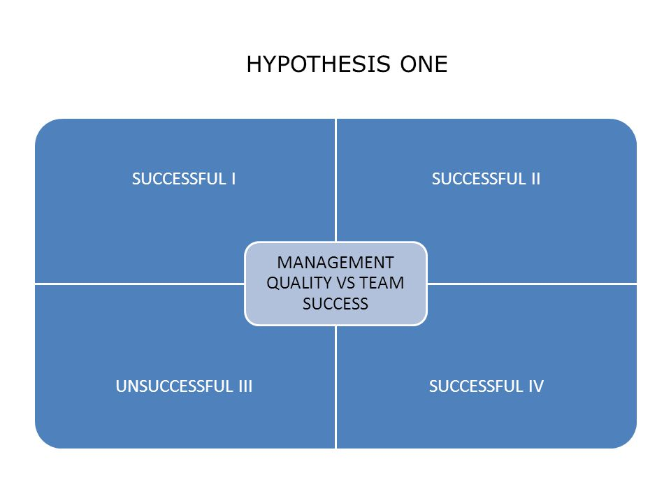 HYPOTHESIS ONE SUCCESSFUL ISUCCESSFUL II UNSUCCESSFUL IIISUCCESSFUL IV MANAGEMENT QUALITY VS TEAM SUCCESS