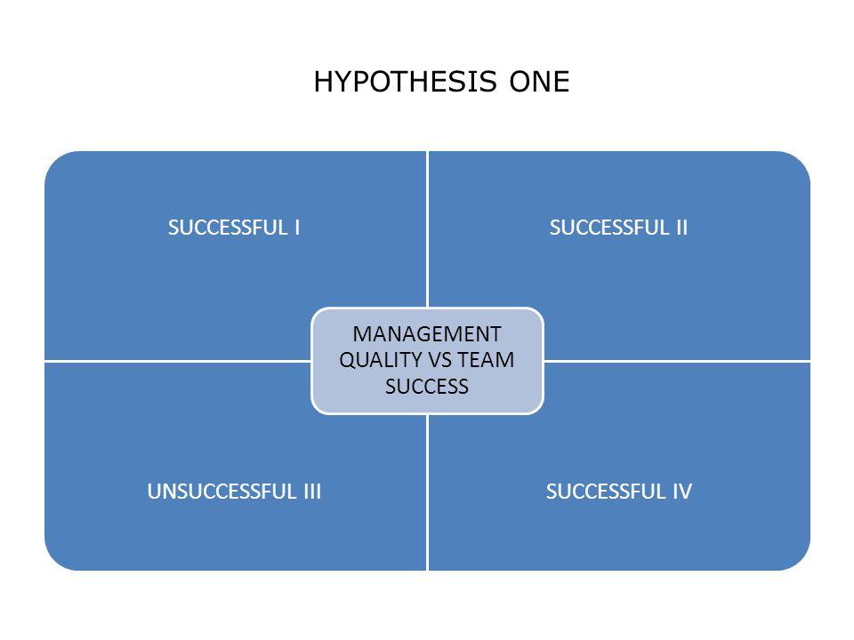 HYPOTHESIS ONE SUCCESSFUL ISUCCESSFUL II UNSUCCESSFUL IIISUCCESSFUL IV MANAGEMENT QUALITY VS TEAM SUCCESS