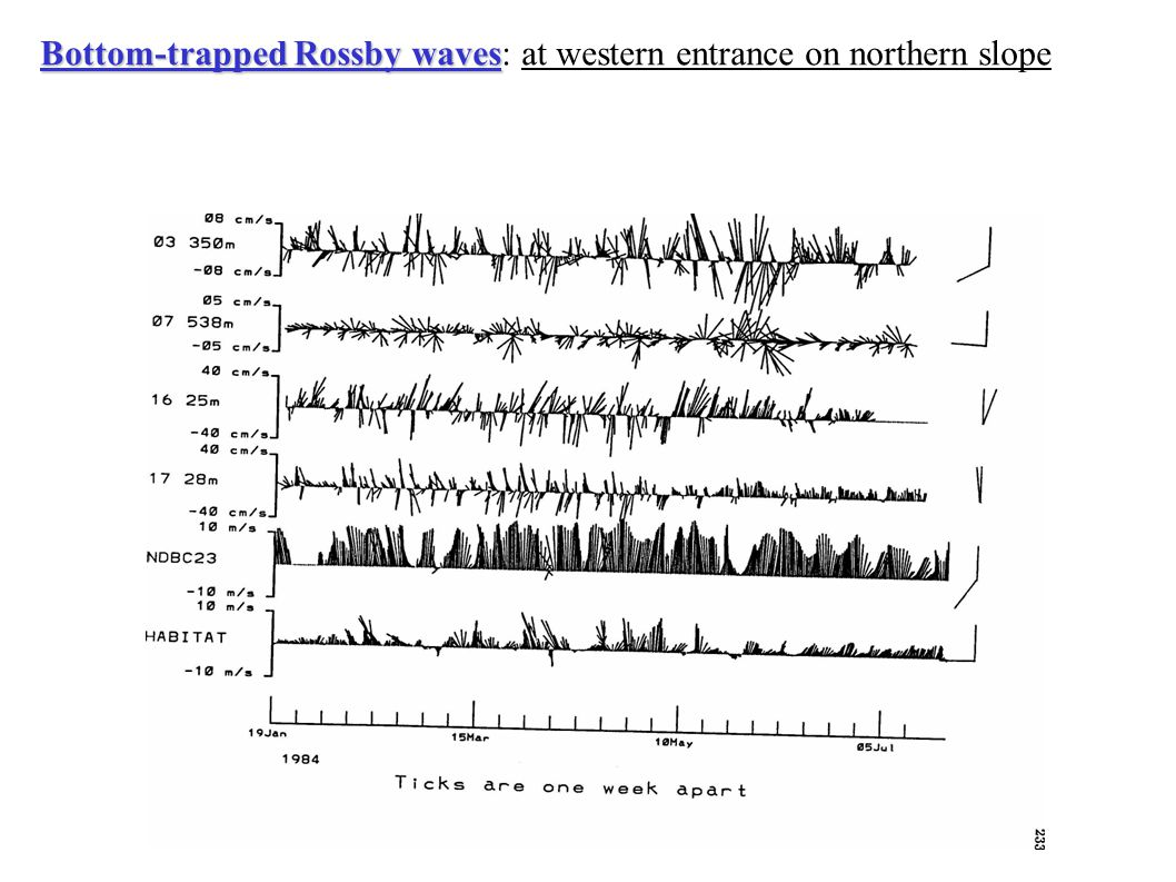 Bottom-trapped Rossby waves Bottom-trapped Rossby waves: at western entrance on northern slope