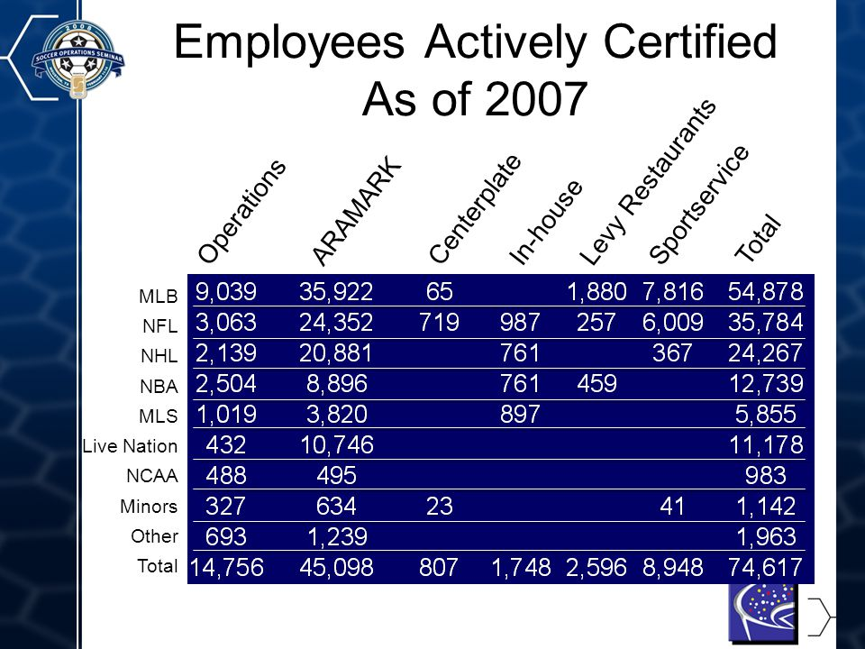 9 Employees Actively Certified As of 2007 MLB NFL NHL NBA MLS Live Nation NCAA Minors Other Total OperationsARAMARKLevy RestaurantsSportserviceCenterp