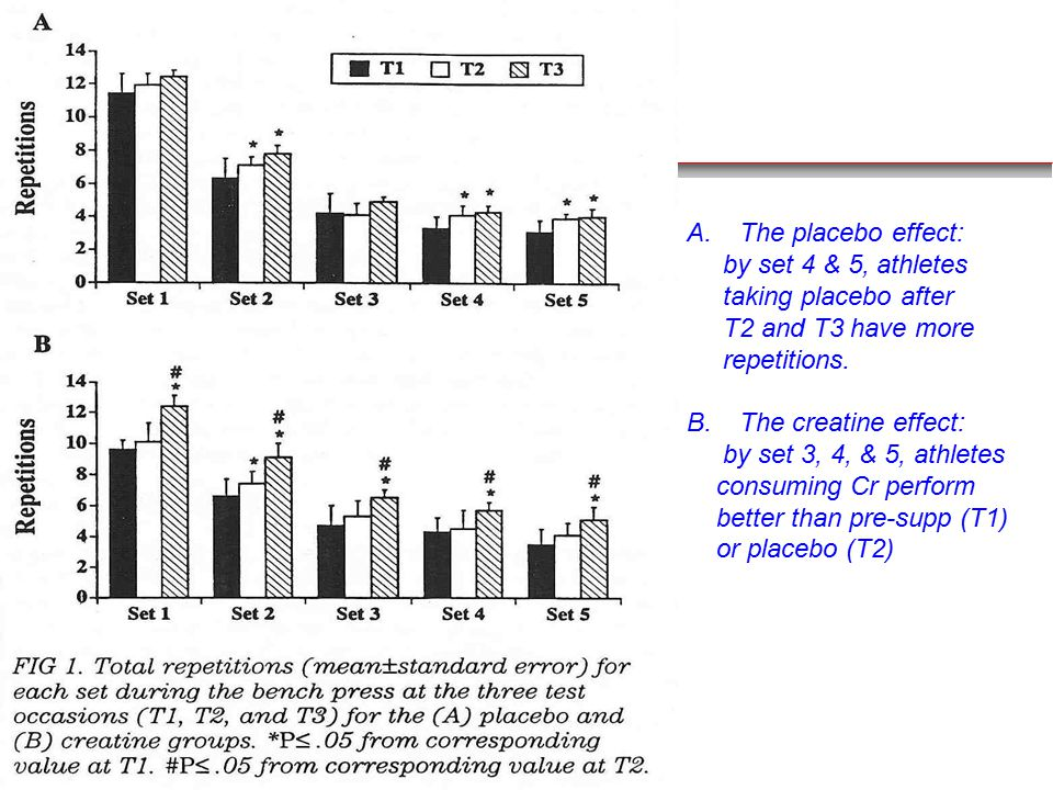 A.The placebo effect: by set 4 & 5, athletes taking placebo after T2 and T3 have more repetitions.