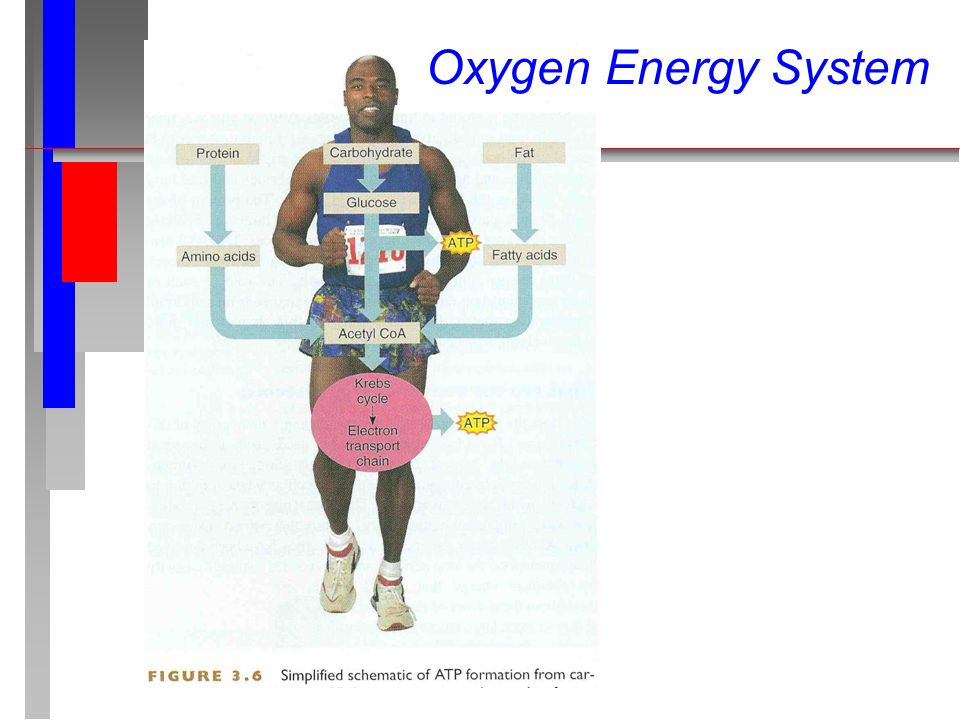 Oxygen Energy System
